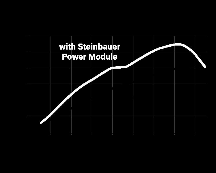 steinbauer power module comparison graph