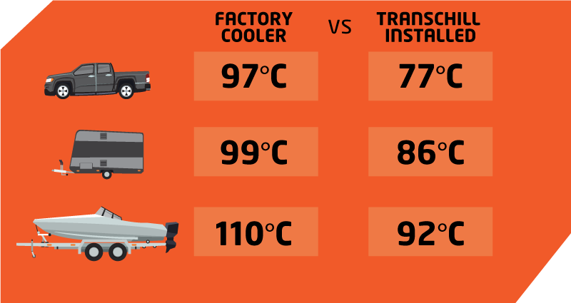 comparison table between temperatures of factory filter and transchill installed