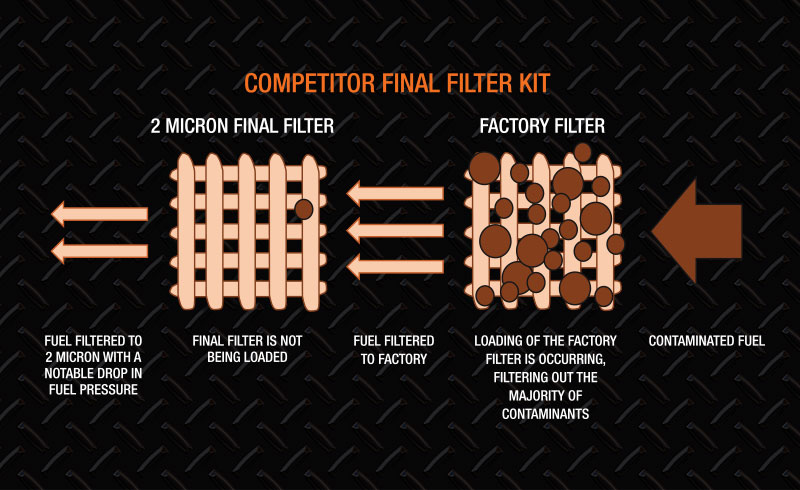 Direction Plus competitor pre-filter kit diagram