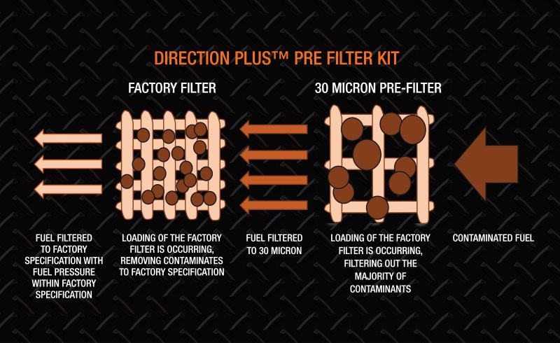 Direction Plus pre-filter kit diagram